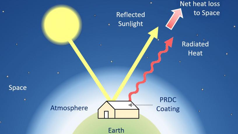 Illustration showing how passive daytime radiative cooling involves simultaneously reflecting sunlight and radiating heat into the cold sky to achieve a net heat loss