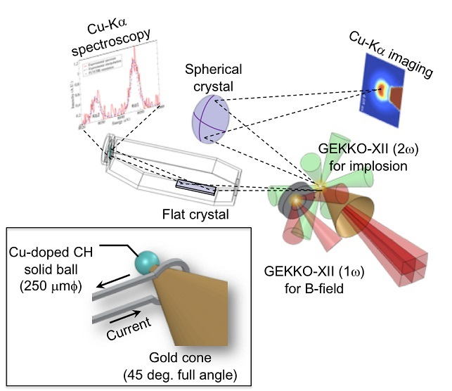 Experimental layout for the laser-to-core energy coupling measurement