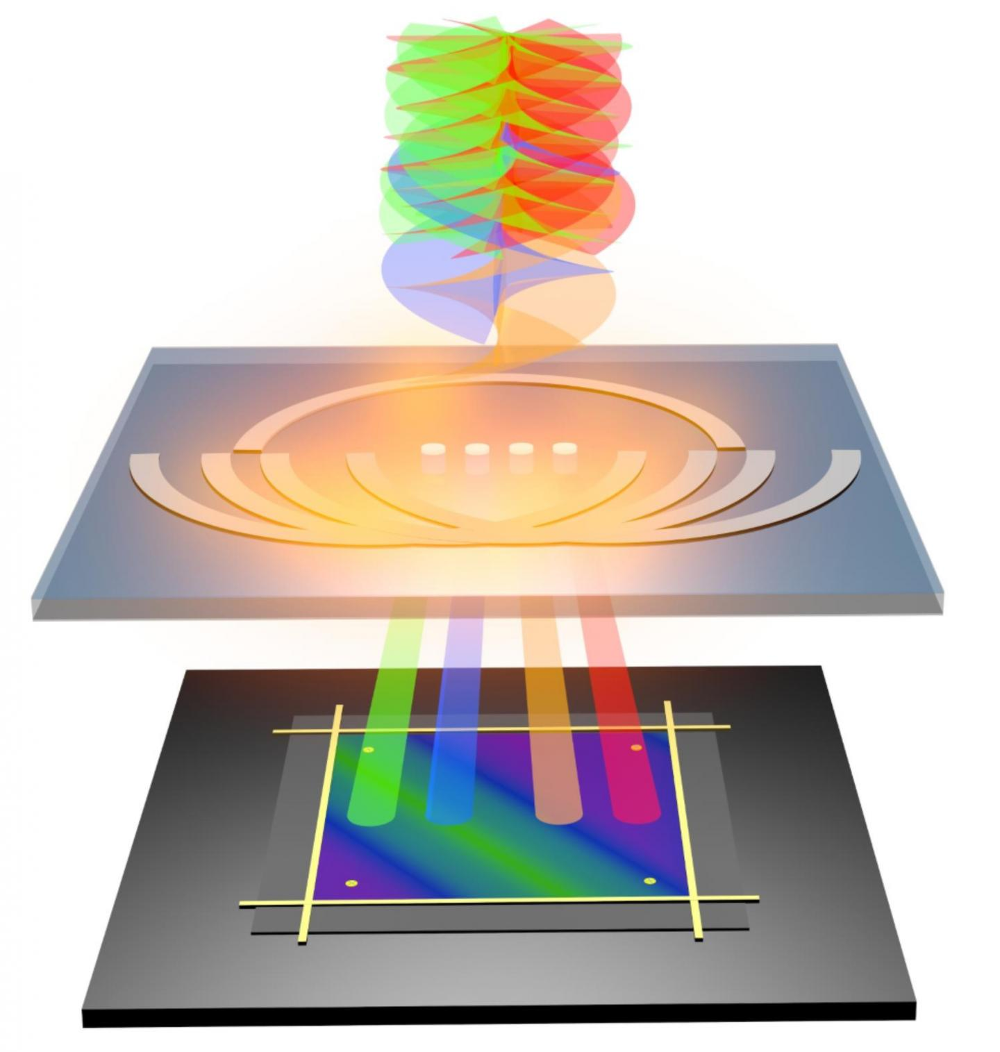 The miniature OAM nano-electronic detector decodes twisted light.
