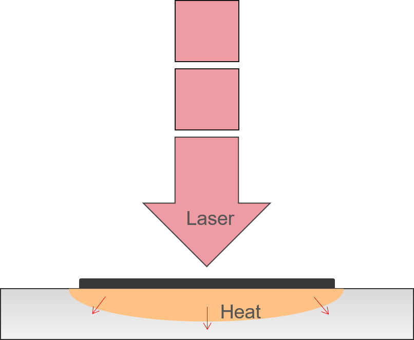 Nanosecond lasers mark stainless by a thermal process that creates a layer of dark material.