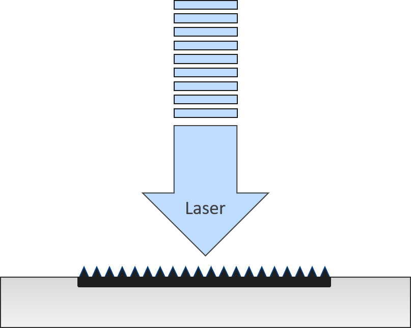 The short pulses of a picosecond laser create a surface texture that traps light, leaving the underlying material unaffected.