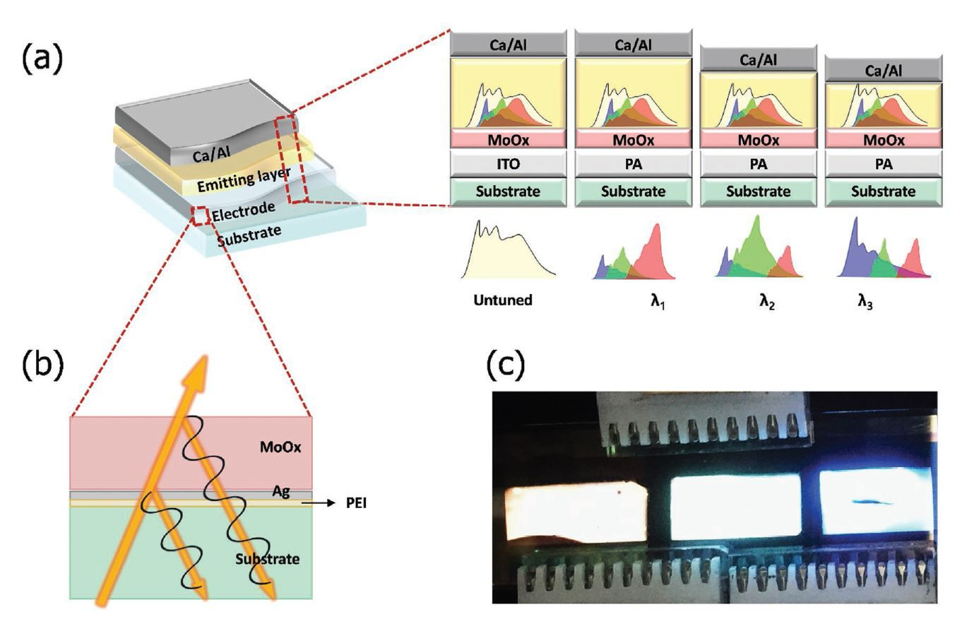 The research team developed the microcavity OLED structure without introducing a separate structure by using ultra-thin metal-based transparent electrode produced by MSWAY, a flexible transparent electrode manufacturer.