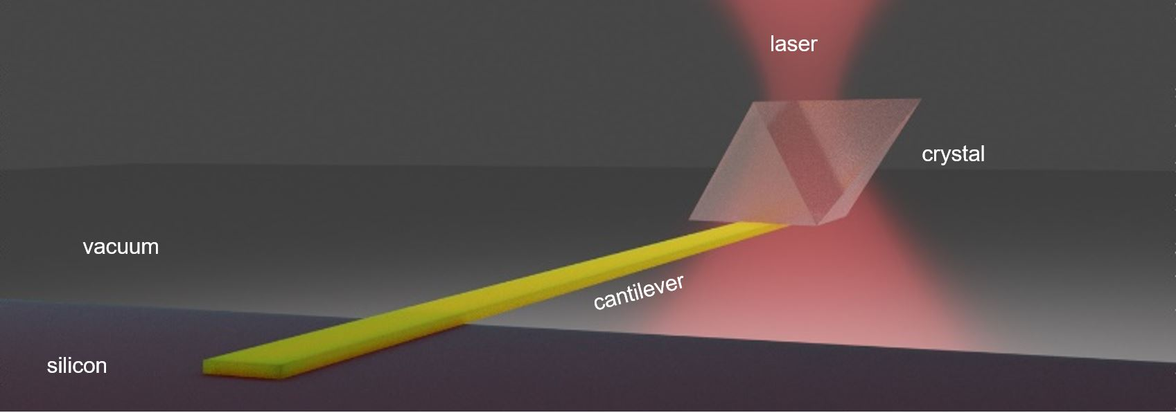 UW researchers used an infrared laser to cool a solid semiconductor material