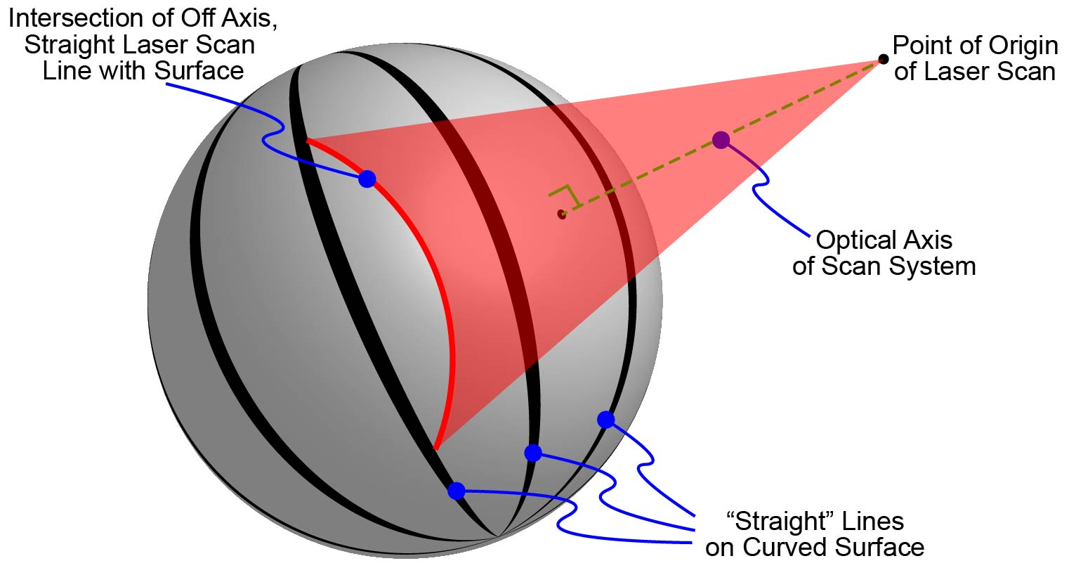 "Projection distortion occurs when marking a ""straight"" line at non-normal incidence on to a curved surface."
