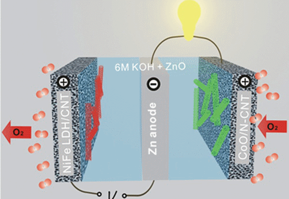 An advanced zinc-air battery