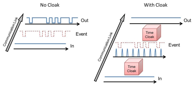 "This diagram depicts the basic operation of a ""temporal cloak"" for optical communications"