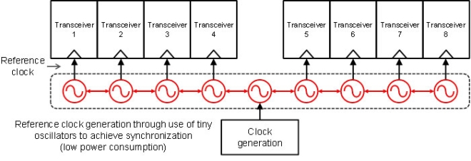 New Clock Transmission Method