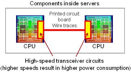 Figure 1. Schematic of high-speed inter-processor communication inside a server
