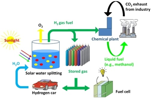 Hydrogen Amp Solar Power Boosted By New Ability To Shape