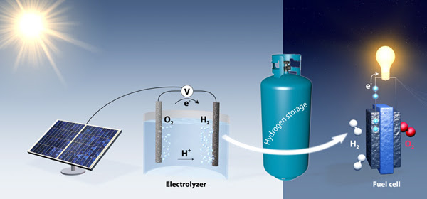 Graphic shows how electrolysis could produce hydrogen as a way to store renewable energy