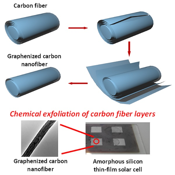 Chemical exfoliation of carbon fiber layers
