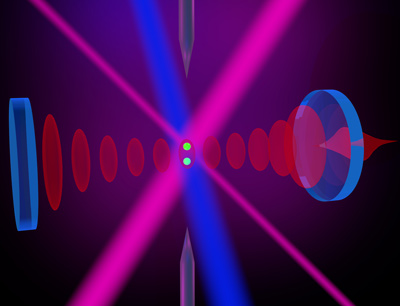 Two particles are positioned between highly reflective mirrors and entangled with one another by means of a laser