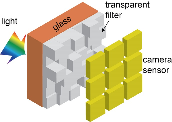 In this illustration, light passes through the new camera color filter developed by University of Utah Electrical and Computer Engineering professor Rajesh Menon before it reaches the digital camera sensor