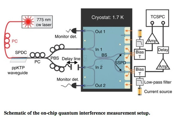 Quantum Technology On A Chip