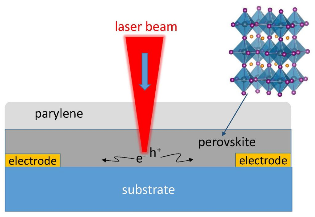 Schematic of scanning photocurrent imaging microscopy of halide perovskite film