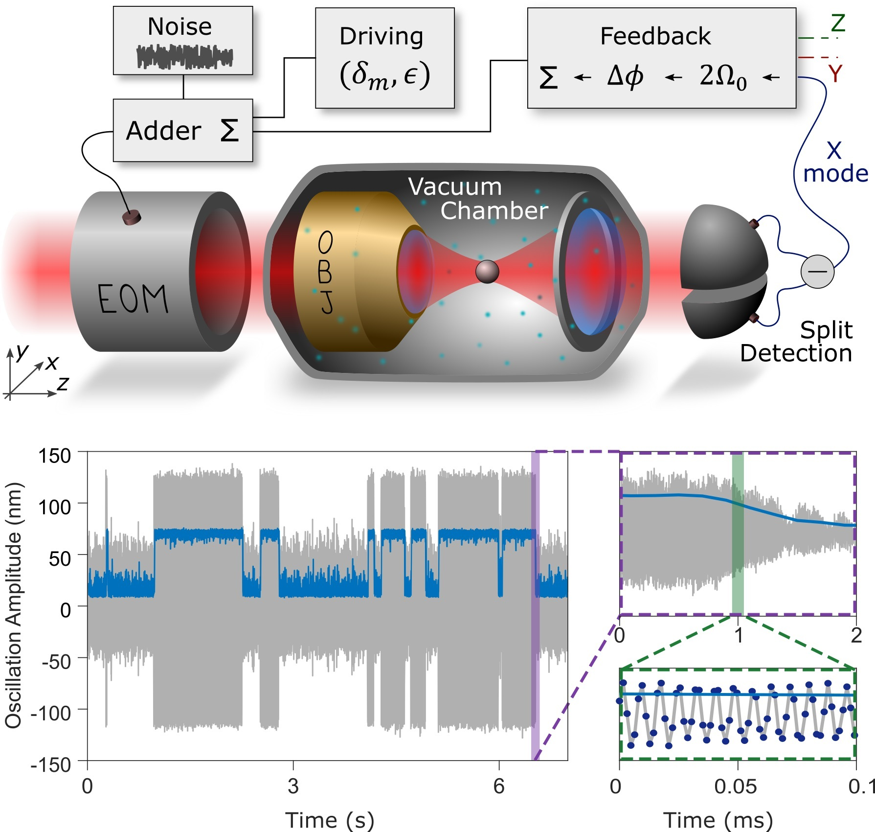 Optical levitating nano-particle for stochastic bistable models