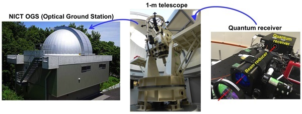 Images of the NICT Optical Ground Station, the 1-meter telescope and the quantum receiver.