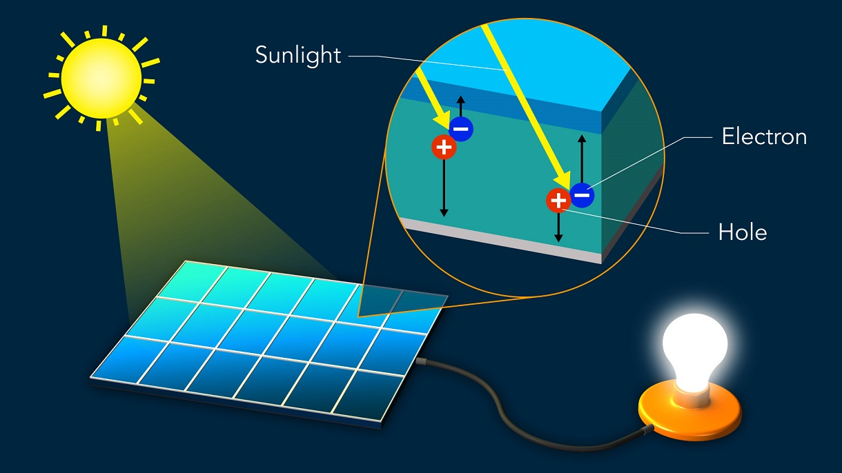 Light separates electric charges in a solar cell material by displacing negatively charged electrons