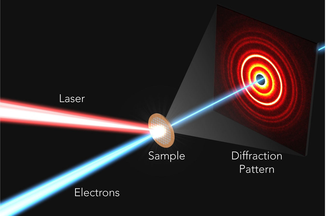 Illustration of the ultrafast electron diffraction experiment