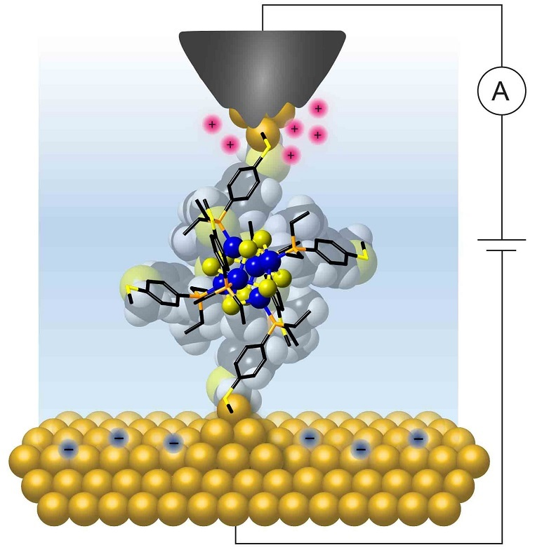 Columbia researchers wired a single molecular cluster to gold electrodes to show that it exhibits a quantized and controllable flow of charge at room temperature