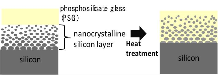 Developed technology for prevention of recombination of photo-generated carriers in the nanocrystalline silicon layer