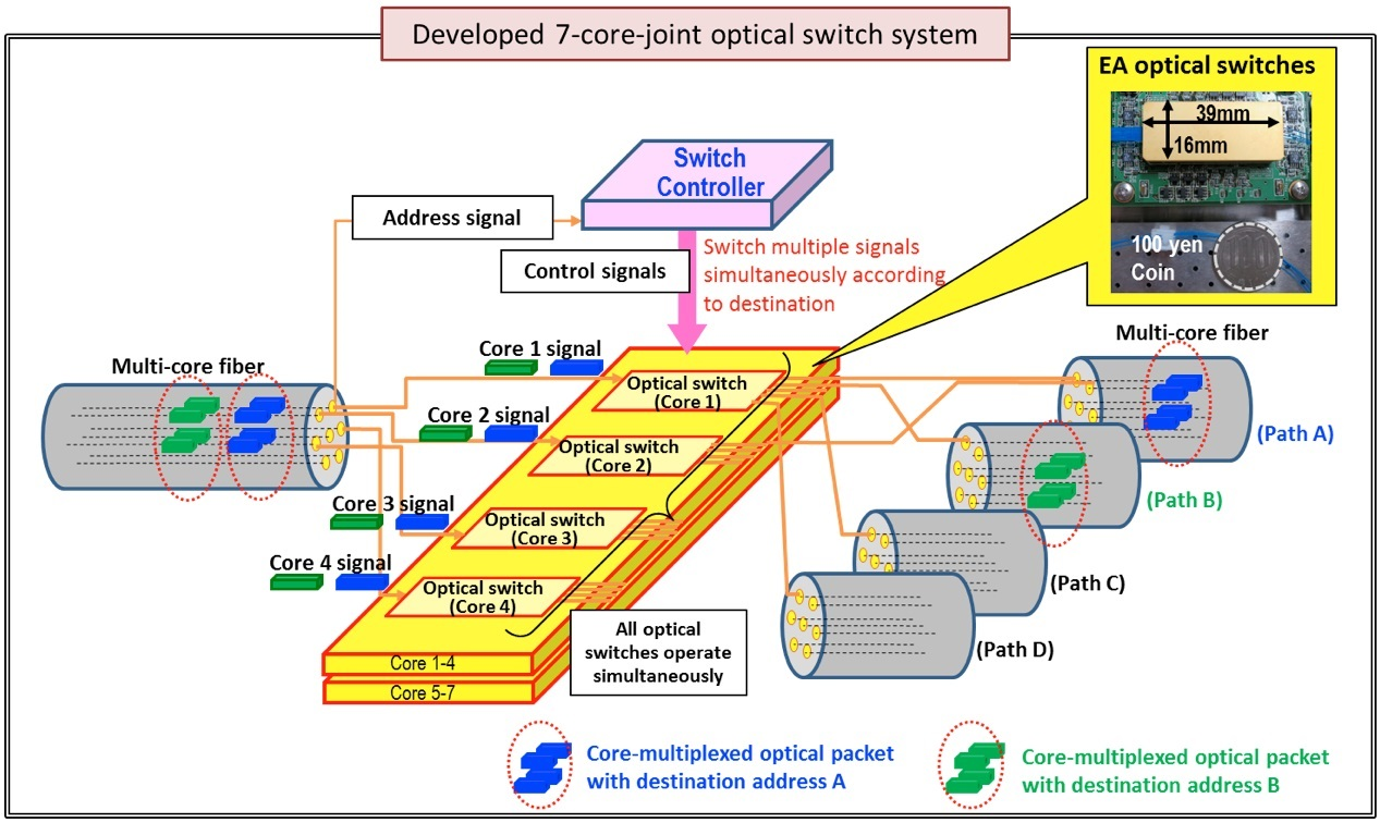 Optical Networks Fibers 2 Way Switch Concept Diagram Of High Speed 7 Core Joint System