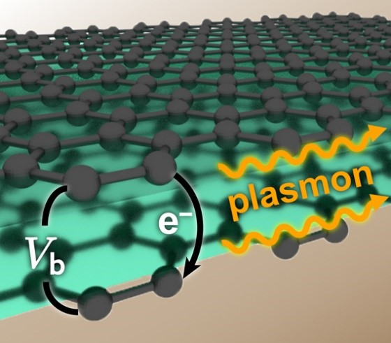 Schematic illustration representing the electron tunneling and plasmon generation in a double-layer graphene structure