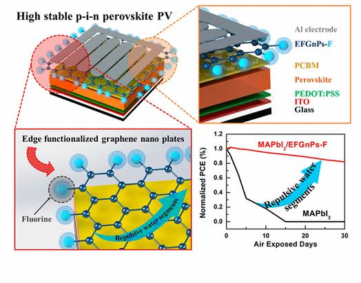 Highly stable p-i-n perovskite PV