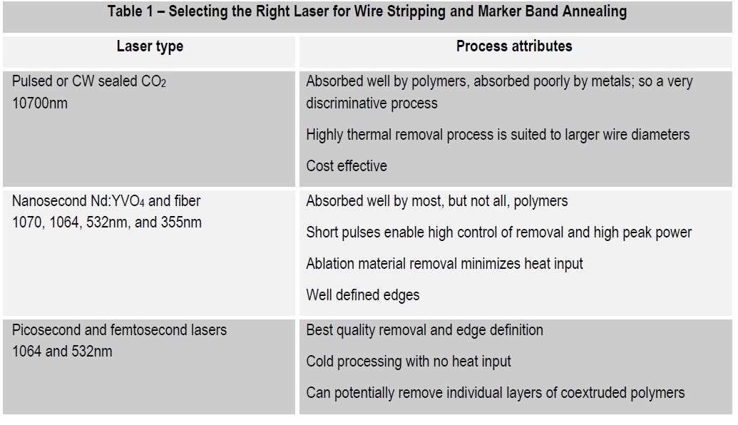 Table 1 – Selecting the Right Laser for Wire Stripping and Marker Band Annealing