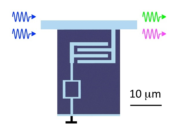 Signals incoming via an on-chip superconducting stripe are shown in blue