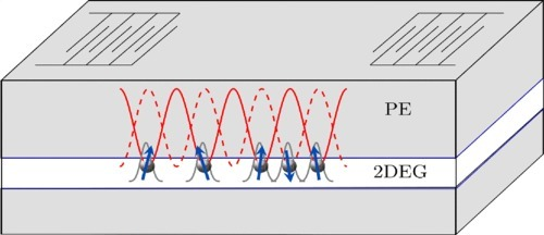 An acoustic cage for electrons