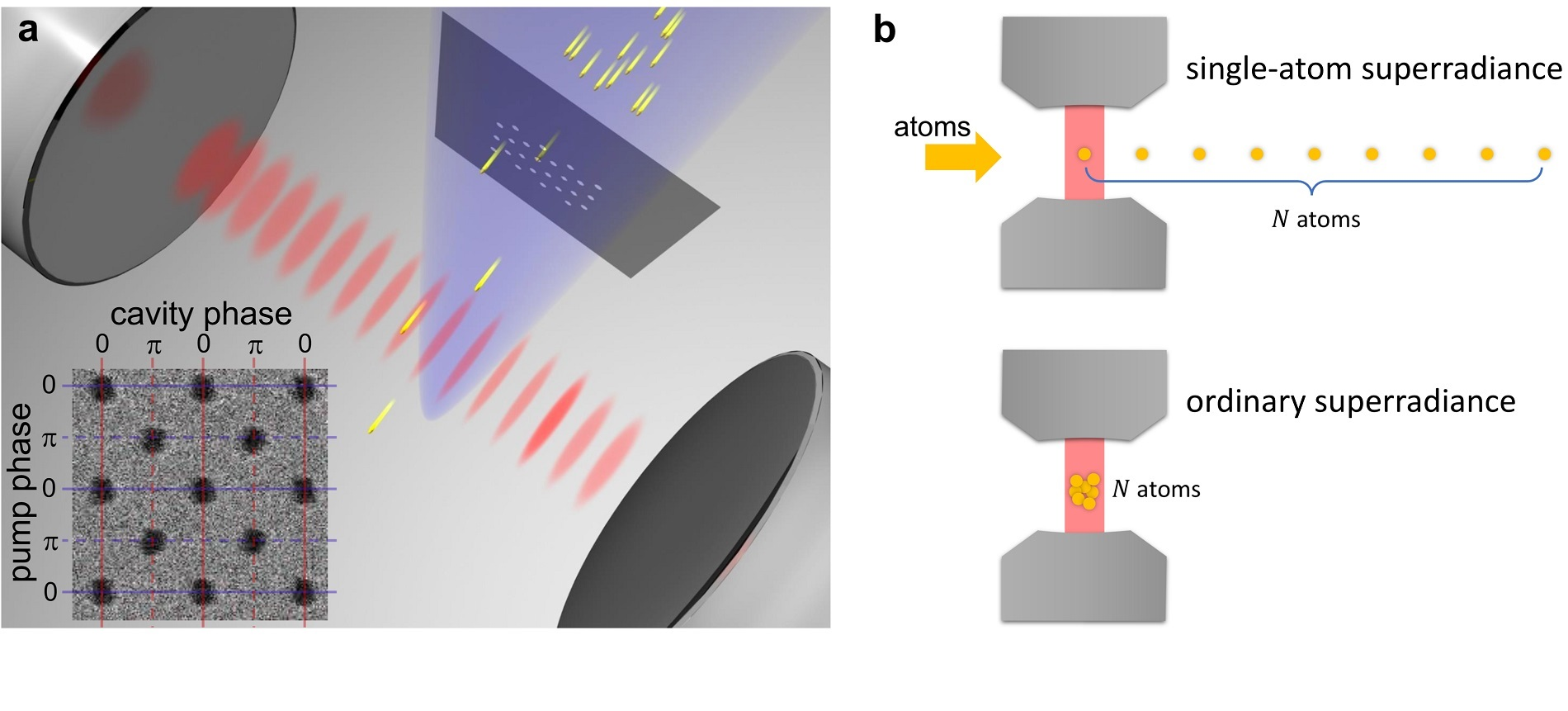 Single atoms are introduced in a cavity through a nanohole array with the hole distance equal to the atomic transition wavelength and then excited to the same superposition state of ground and excited states.