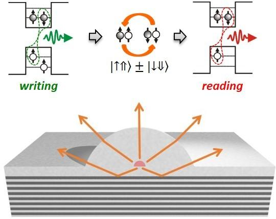 The Schematic Illustrates the Microlens Device to Measure Dark Excitons in a Quantum Dot