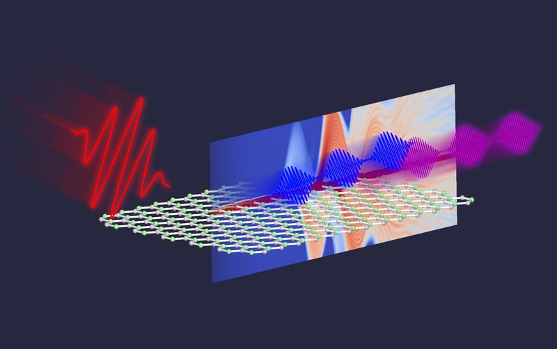 High-energy photons from 2D materials