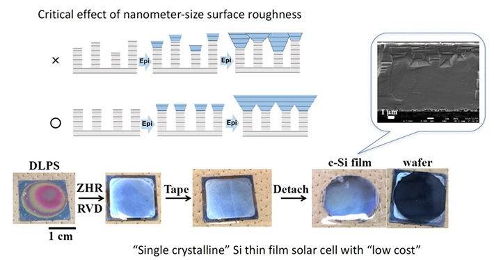 The monocrystalline Si thin film peeled off using adhesive tape