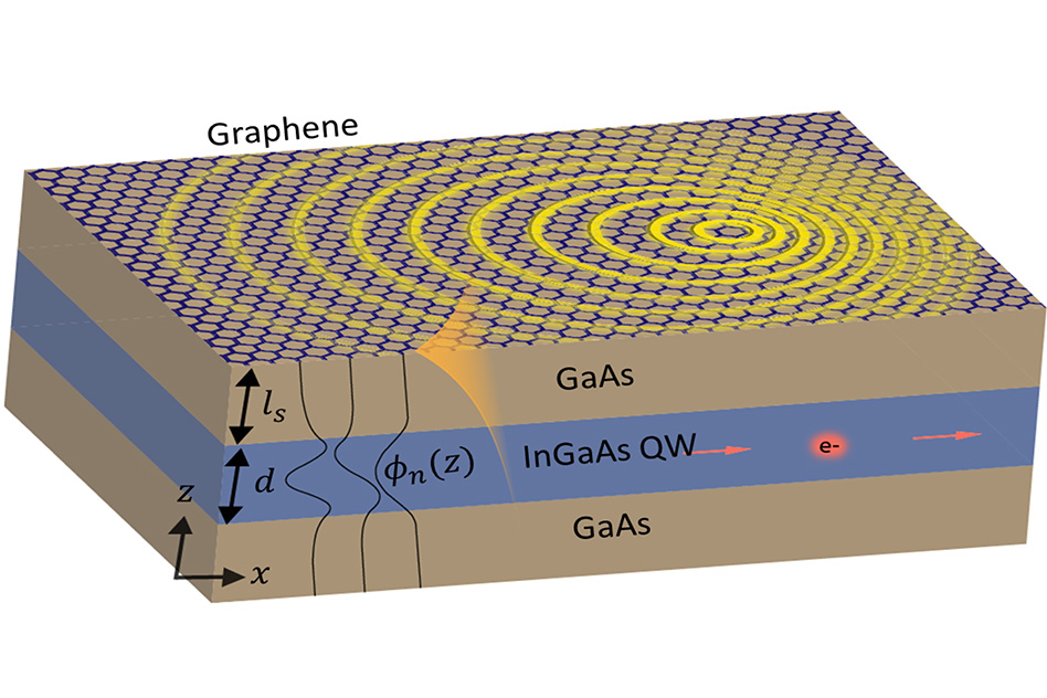 Researchers at MIT and Israel's Technion used a thin-film material composed of layers of gallium-arsenide and indium-gallium-arsenide, overlaid with a layer of graphene, as shown in this diagram, to produce strong interactions between light and particles that could someday enable highly tunable lasers or LEDs